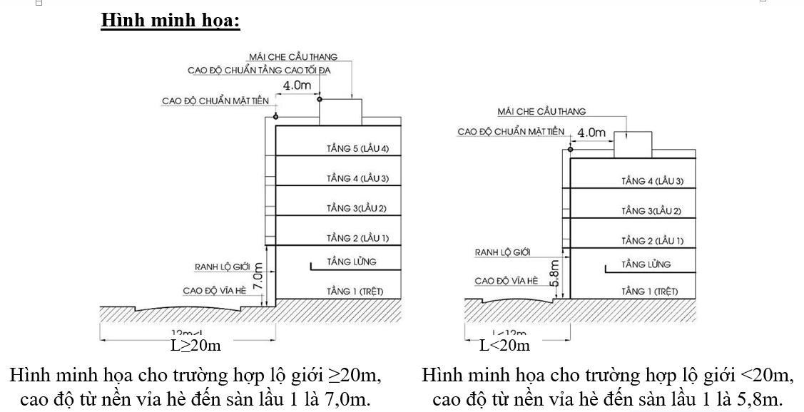 Tính toán chiều cao tầng nhà bao nhiêu là hợp lý nhất