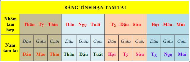 Bảng tính hạn Tam Tai khi tính tuổi xây nhà đẹp năm 2020
