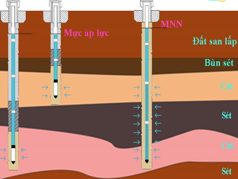 Hình ảnh: Điều kiện thủy văn ảnh hưởng đến chiều sâu chôn móng